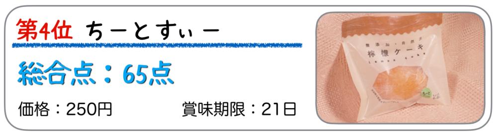 第4位 ちーとすい